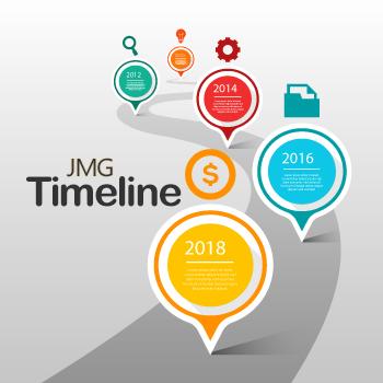 JMG Timeline